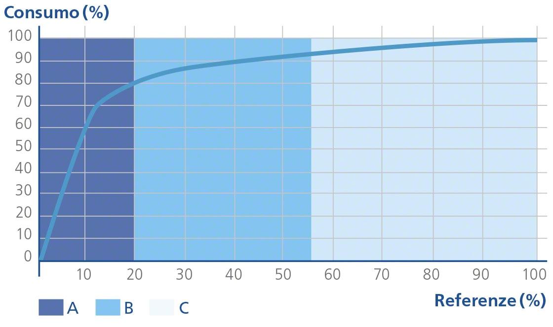 Diagramma dell'analisi ABC che mostra la teoria dell'80/20 o Diagramma di Pareto