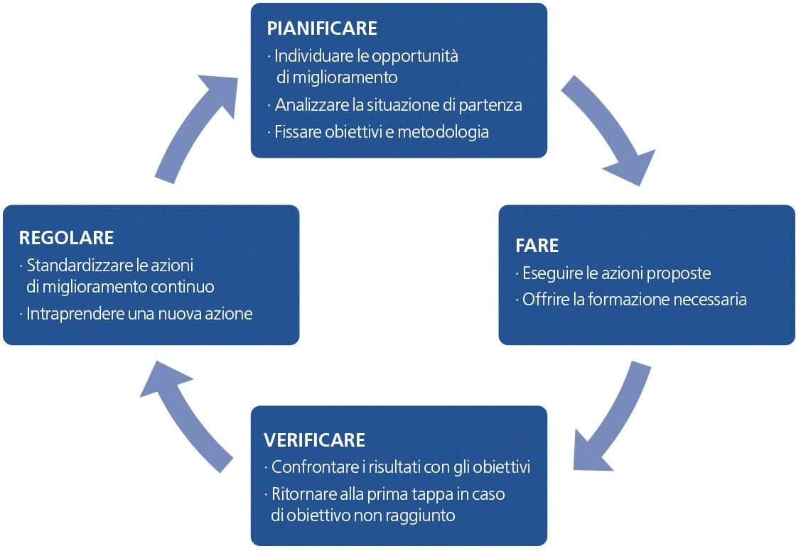Il diagramma rappresenta il ciclo PDCA e le quattro fasi: pianificare, fare, verificare e agire