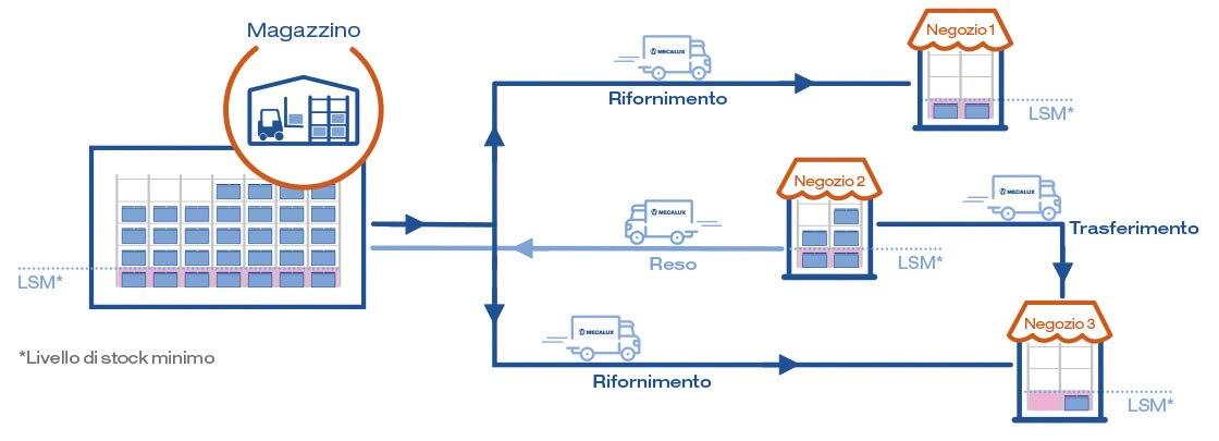 Il diagramma mostra la gestione integrata delle scorte tra negozi e magazzini con il modulo Store Fulfillment