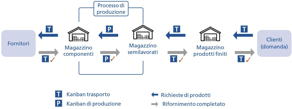 Funzionamento semplificato del metodo kanban con cartellini di trasporto e produzione