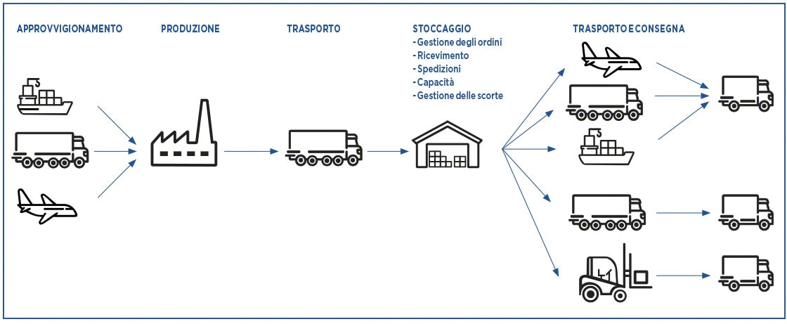 I KPI della logistica agevolano il monitoraggio della grande varietà di processi legati alla supply chain