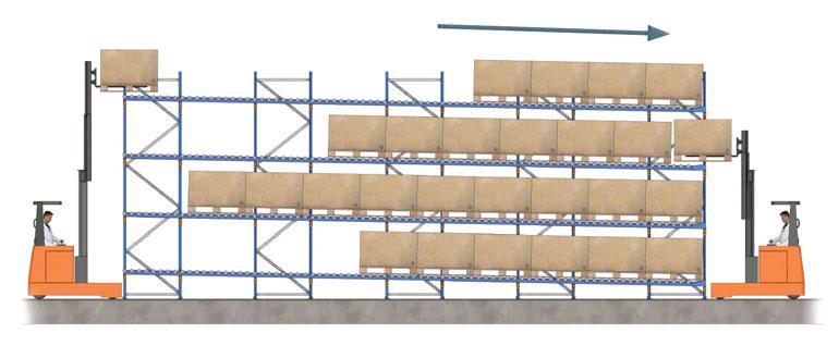 Operazione di carico e prelievo di contenitori disposti su pallet su scaffalature su un piano inclinato