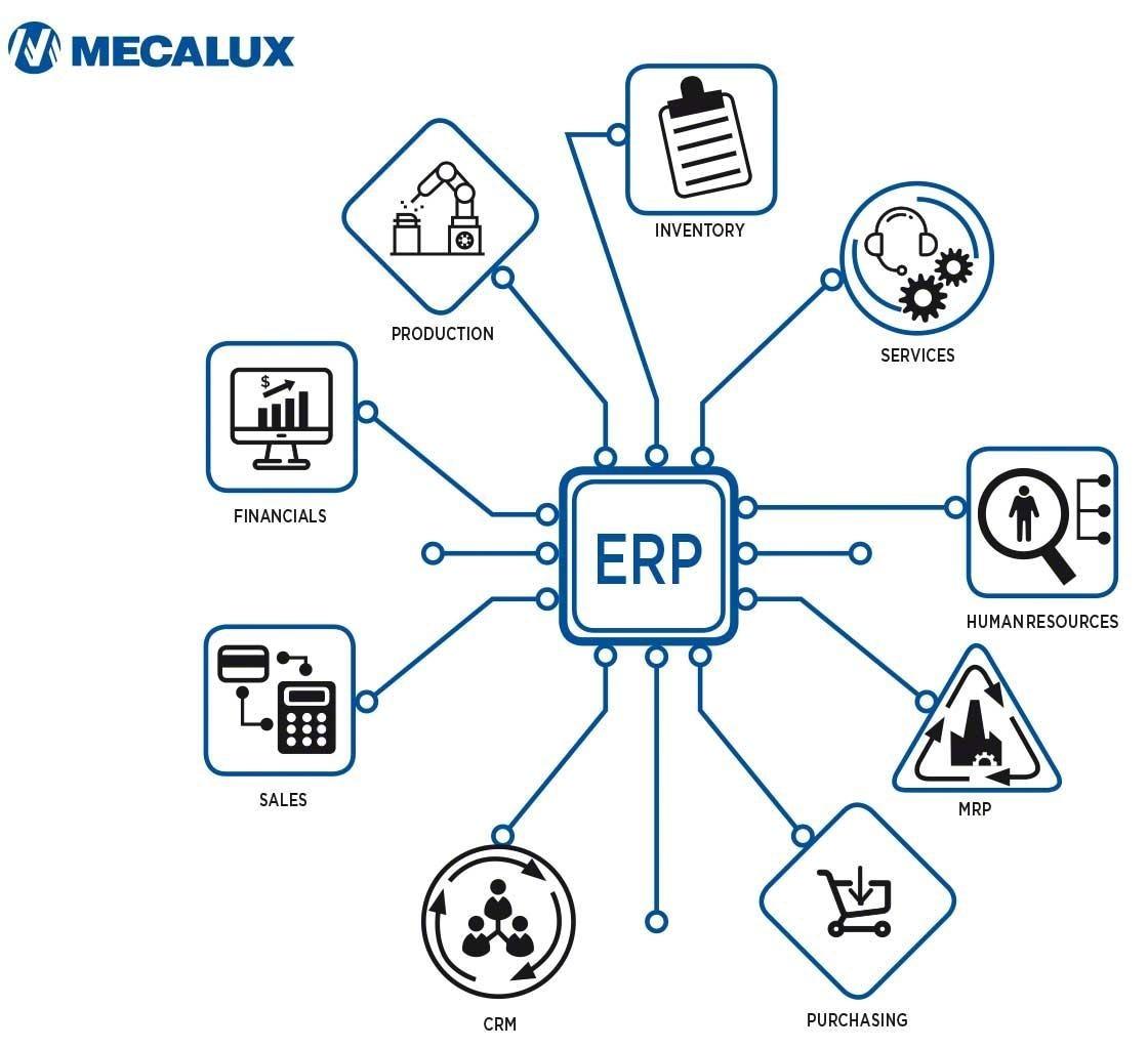 Un sistema ERP è il frutto dell'integrazione di diversi moduli dedicati a ogni area aziendale, inclusa la gestione logistica