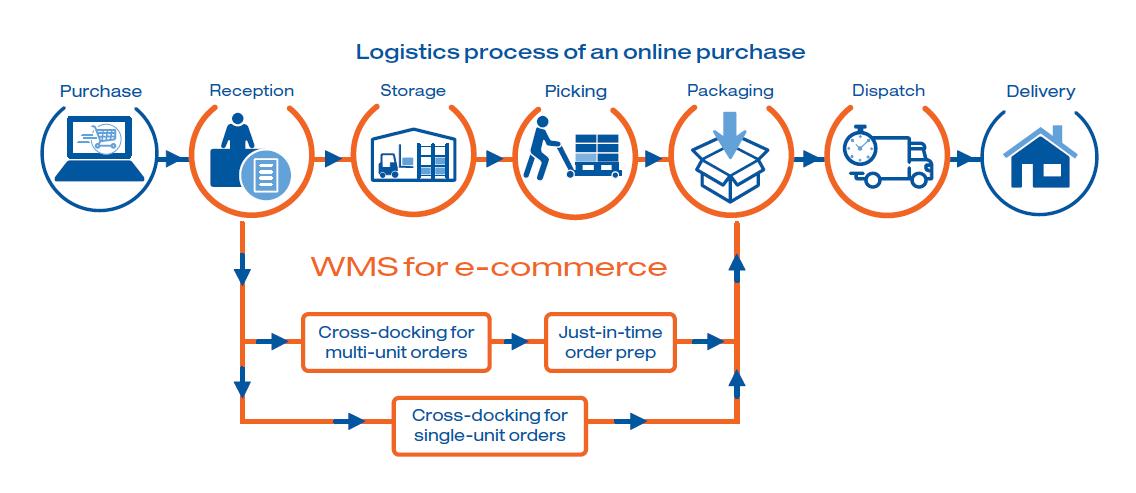 Processo logistico di vendita online