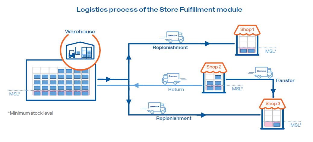 Processo logistico del modulo Store Fulfillment