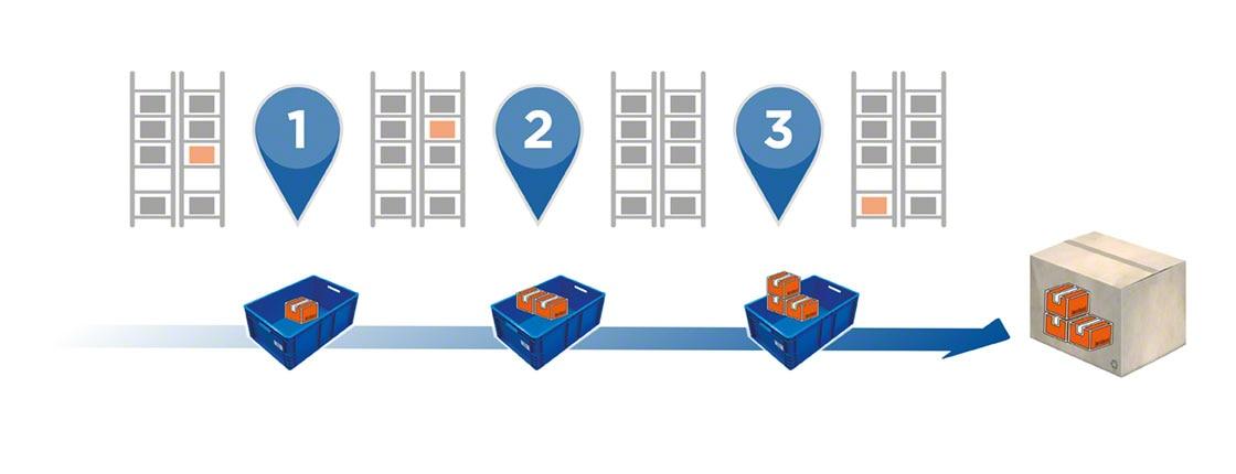 Nel picking sequenziale a zona, il contenitore che forma l'ordine si muove lungo le differenti aree di stoccaggio