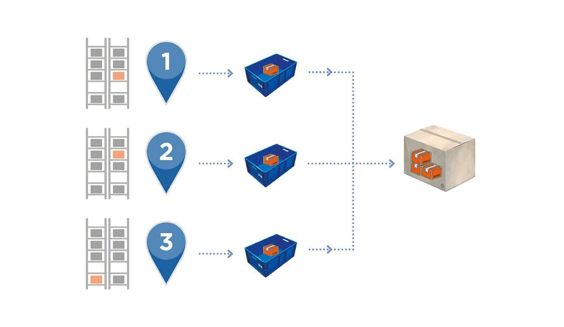 Il picking simultaneo a zona consente di accelerare le operazioni di consolidamento e imballaggio