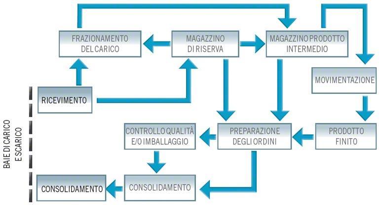 Diagramma Flusso complesso