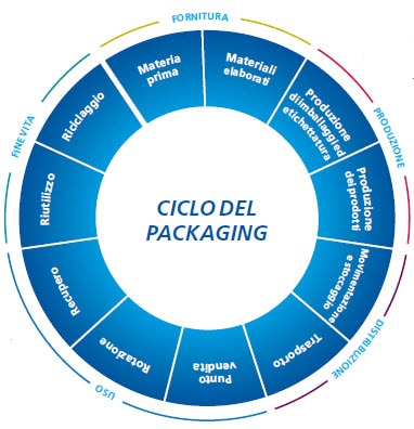 Ciclo del packaging